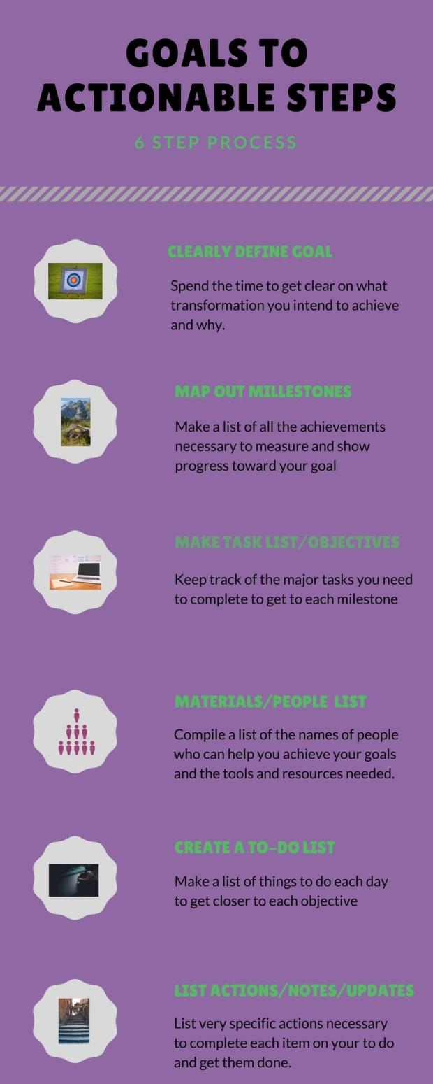 Goals-steps